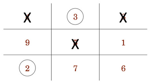 First row: 4 is crossed out, 3 is circled, 8 is crossed out; second row is 9, 5 is crossed out, 1; third row: 2 is circled, 7, 6