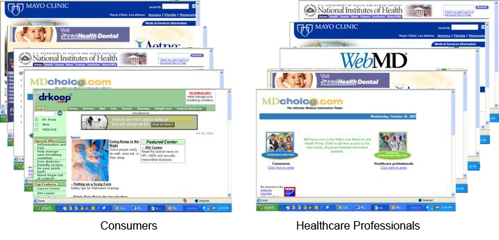 Image of sites consumers visit versus those healthcare professionals visit